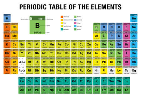 Periodic Table Of The Elements With The 4 New Elements Nihonium