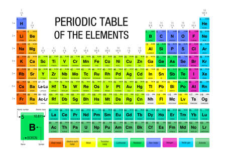 Periodic Table of the Elements with the 4 new elements ( Nihonium, Moscovium, Tennessine, Oganesson ) included on November 28, 2016 by the International Union of Pure and Applied Chemistry