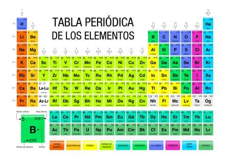 TABLA PERIODICA DE LOS ELEMENTOS-Periodieke Tabel van Elementen in de Spaanse taal - met de 4 nieuwe elementen (Nihonium, Moscovium, Tennessine, Oganesson) opgenomen op 28 november 2016 door de Internationale Unie van Pure en Toegepaste Scheikunde