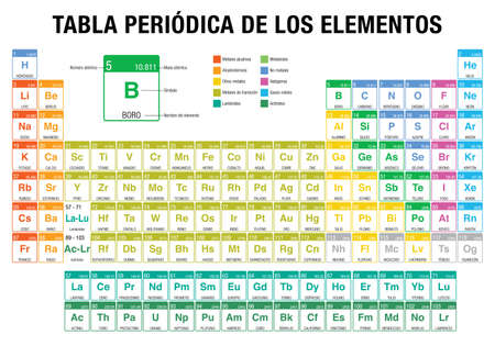 Tabla periodica de los elementos periodic table of elements tabla periodica de los elementos periodic table of elements in spanish language with the urtaz Images