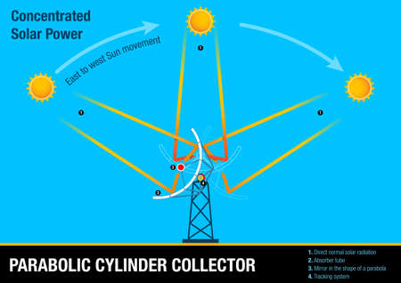 Parabolic cylinder collector - Illustrative graphic of the collector following the movement of the sun. This element is part of the process of Concentrated Solar Power Illustration