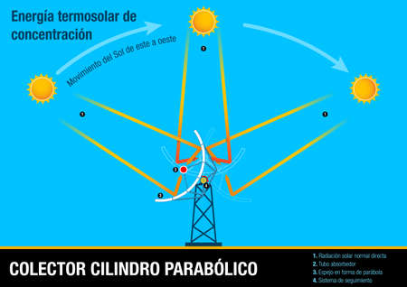 Colector cilindro parabólico -Parabolic cylinder collector in Spanish language- Illustrative graphic of the collector following the movement of the sun. This element is part of the process of Concentrated Solar Power