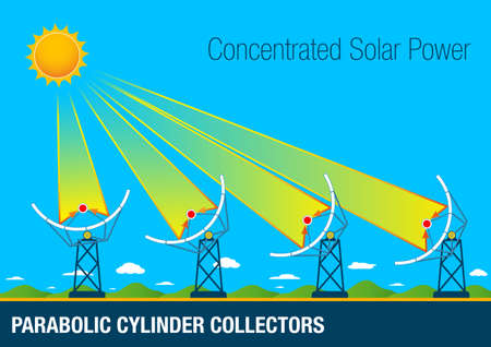 collectors: Graphic of Parabolic cylinder collectors are parabolic shaped mirrors placed in rows. Its operation consists in the concentration of the solar rays in a central tube through which circulates oil.