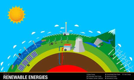 Tipi di energie rinnovabili - il grafico contiene: Onda, solare, geotermico, idroelettrico e eolico Energia - Immagine vettoriale