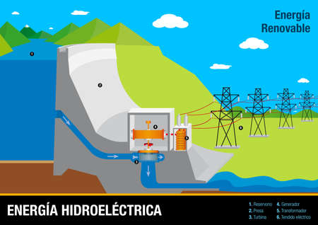 Tipos de Energias Renovables -Types of Renewable Energies in Spanish language- The chart contains: Wave, Solar, Geothermal, Hydroelectric and Eolic Energy - Vector image Ilustração
