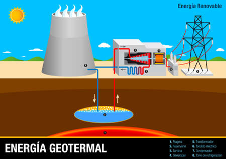 Graph illustrates the operation of Energia Geotermal - Geothermal Energy Plant in Spanish language - Renewable Energy Ilustração