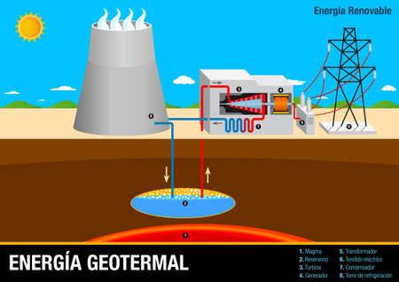 Graph illustrates the operation of Energia Geotermal - Geothermal Energy Plant in Spanish language - Renewable Energy Illustration