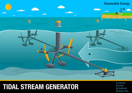 Graph illustrates the operation of a Tidal Stream Generator a type of Wave Power - Renewable Energy