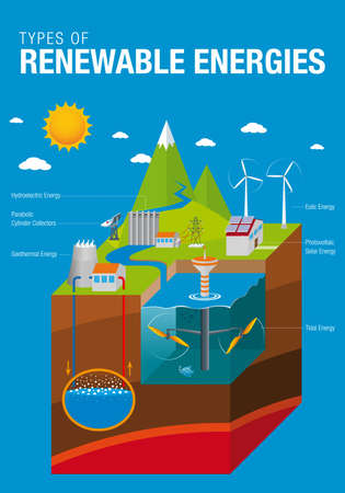 Types of Renewable Energies - The graphic contains: Tidal, Solar, Geothermal, Hydroelectric and Eolic Energy with names in blue background - Vector image Иллюстрация