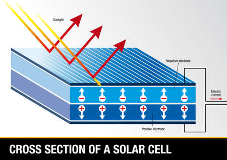 photovoltaics: Cross section of a solar cell - Renewable Energy - Vector image Illustration