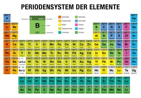 DER Periodensysteem ELEMENTE-Periodieke tabel met elementen in de Duitse taal - op witte achtergrond met de 4 nieuwe elementen (Nihonium, Moscovium, Tennessine, Oganesson) opgenomen op 28 november 2016 door IUPAC Stock Illustratie