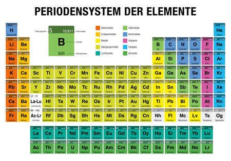 DER Periodensystem ELEMENTE -Periodic Table of Elements in German language- on white background with the 4 new elements (Nihonium, Moscovium, Tennessine, Oganesson) included on November 28, 2016 by the IUPAC