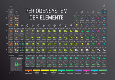 DER Periodensystem ELEMENTE -Periodic Table of Elements in German language- on gray background with the 4 new elements (Nihonium, Moscovium, Tennessine, Oganesson) included on November 28, 2016 by the IUPAC