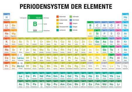 DER Periodensysteem ELEMENTE-Periodieke tabel met elementen in de Duitse taal - op witte achtergrond met de 4 nieuwe elementen (Nihonium, Moscovium, Tennessine, Oganesson) opgenomen op 28 november 2016 door IUPAC Vector Illustratie