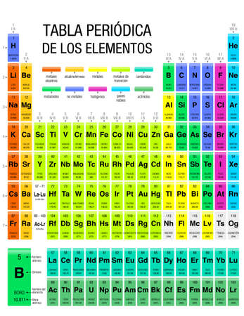 PERIODIC TABLE OF THE ELEMENTS -Periodic Table of Elements in Spanish language- With the 4 new elements included on November 28, 2016 by the IUPAC. Size: 21.6 x 28 cm - Vector image Illustration