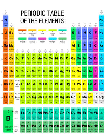 Periodic Table of Elements With the 4 new elements included on November 28, 2016 by the IUPAC. Size: 21.6 x 28 cm - Vector image