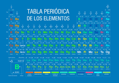 Periodic table of the elements periodic table of elements in periodic table of the elements periodic table of elements in spanish language on blue urtaz Images