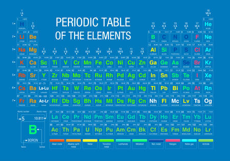Periodic Table Of Elements On Blue Background With The 4 New
