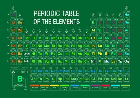 atomic symbol: Periodic Table of Elements on green background with the 4 new elements included on November 28, 2016 by the IUPAC - Vector image Illustration