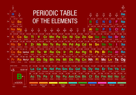 atomic symbol: Periodic Table of Elements on red background with the 4 new elements included on November 28, 2016 by the IUPAC - Vector image