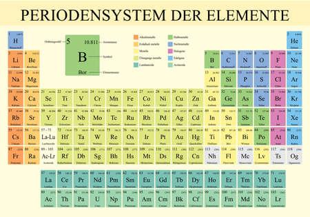 PERIODENSYSTEM DER ELEMENTE -Periodic Table of Elements in German language- Vector image Vektoros illusztráció