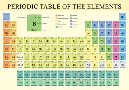 Immagine vettoriale della tavola periodica degli elementi
