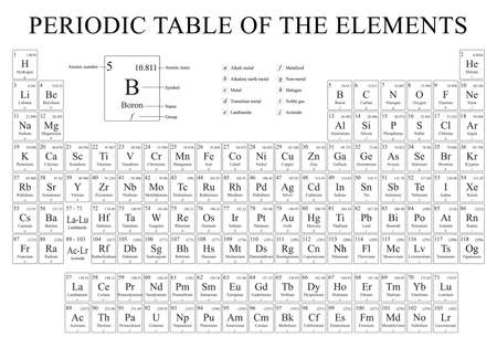 Periodic Table of the Elements in black and white Vector image