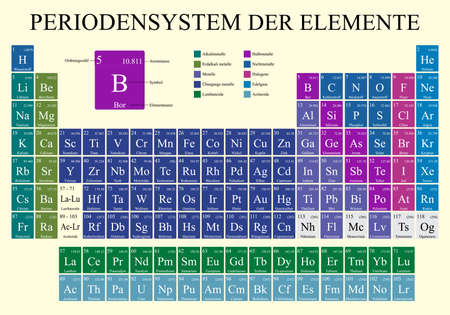 PERIODENSYSTEM DER ELEMENTE -Periodic Table of Elements in German language Vector image Vektoros illusztráció