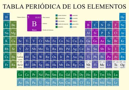TABLA PERIODICA DE LOS ELEMENTOS -Periodic Table of Elements in Spanish language Vector image