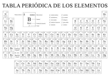 TABLA PERIODICA DE LOS ELEMENTOS -Periodic Table of the Elements in Spanish language-  Vector image Illustration