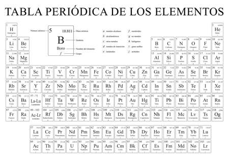 TABLA PERIODICA DE LOS ELEMENTOS -Periodic Table of the Elements in Spanish language- Vector image