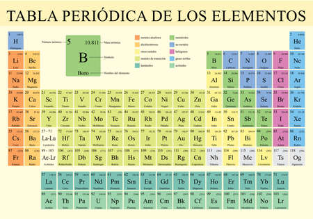 TABLA PERIODICA DE LOS ELEMENTOS -Periodic Table of Elements in Spanish language-  Vector image Stok Fotoğraf - 120162800