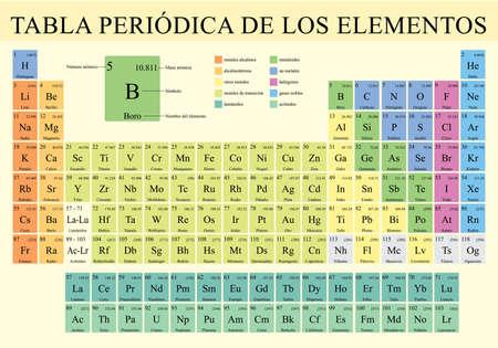 TABLA PERIODICA DE LOS ELEMENTOS - periodiek systeem der elementen in de Spaanse taal - Vector afbeelding