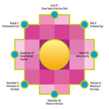 The Circle of the Chakana, Andean Calendar. Andean square cross in yellow. It is the most important symbol of Andean culture on white background. Vector image Stok Fotoğraf - 131707983