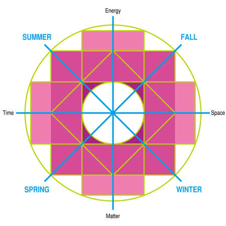 Meaning of the Chakana. Andean square cross in magenta. It is the most important symbol of Andean culture on white background. Vector image Çizim