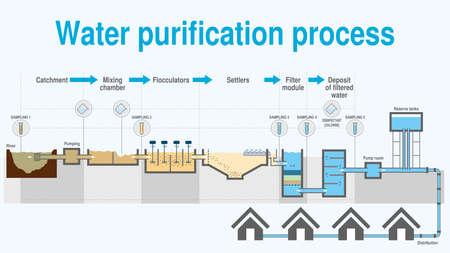 Graphique qui montre le processus de purification de l'eau étape par étape sur fond blanc. Image vectorielle Vecteurs