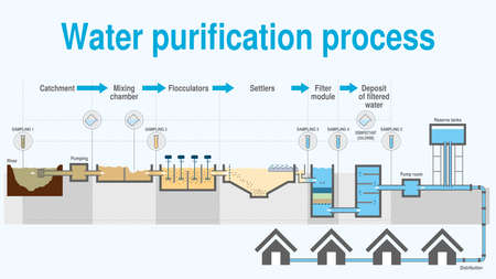 Graph that shows the process of water purification step by step on white background. Vector image
