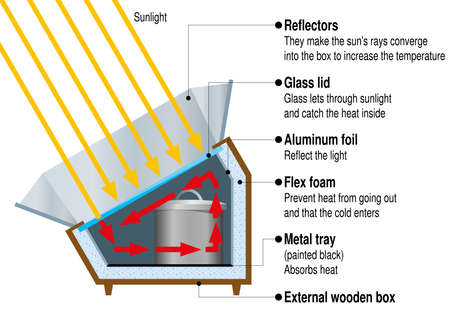 Graphic shows the parts of a box solar cooker with the glass lid closed and metal reflectors with two pots inside on a white background. Vector image