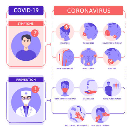 Coronavirus infographics vector. Illustration CoVID-19 symptoms and prevention