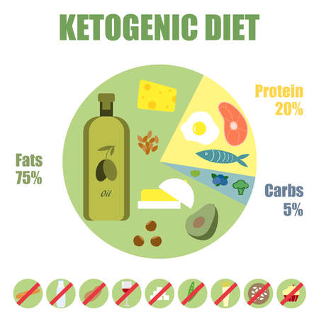 Ketogenic diet poster.Low carb high fat ketogenic diet. Colorful vector illustration isolated on a light background. The concept of healthy eating.