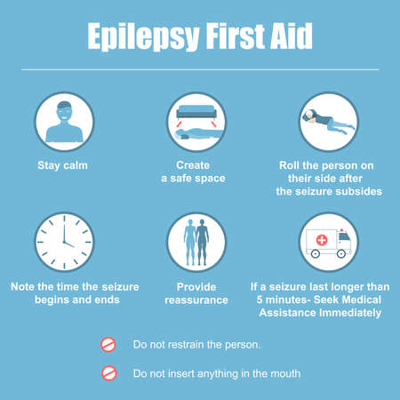 Set of epilepsy first aid situations, with text. Medical information brochures, public epilepsy sites and medical examinations, banners for epilepsy sites.