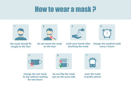 Medical infographics. Illustration on how to wear a mask to prevent the virus, protect yourself from dust. Vector illustration.