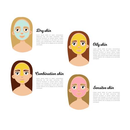 Types de peau - grasse, sèche, mixte et sensible.