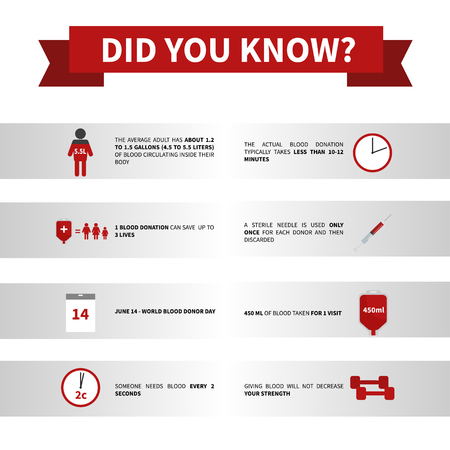 Vector poster blood donation. Interesting facts about the procedure. Blood Donation Icon