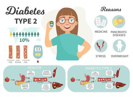 당뇨병 1형 인포그래픽. 혈당계와 귀여운 소녀입니다. 질병의 원인. 당뇨병의 의료 계획 유형.