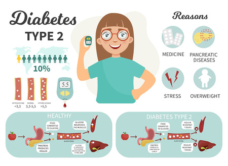 Diabetes type 1 infographics. Cute girl with a glucometer. Causes of illness. Medical scheme types of diabetes.
