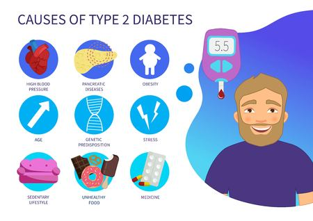 Vector poster Causes of type 2 diabetes. Illustration of a cartoon man. Blood glucose meter