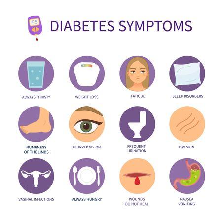 Vector poster of liver diabetes symptoms. Set of vector icons with symptoms of diabetes.