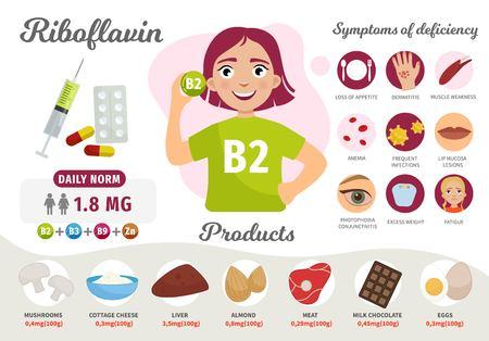 Infografiken Vitamin B2. Vitaminhaltige Produkte. Mangelerscheinungen. Vektor medizinisches Poster. Illustration des netten Mädchens der Karikatur.