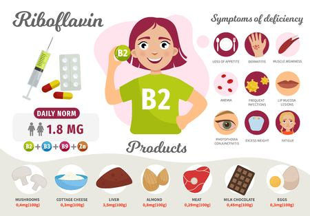 Infographics Vitamin B2. Products containing vitamin. Symptoms of deficiency. Vector medical poster. Illustration of cartoon cute girl.